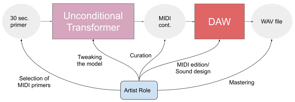 Creative process with artist roles